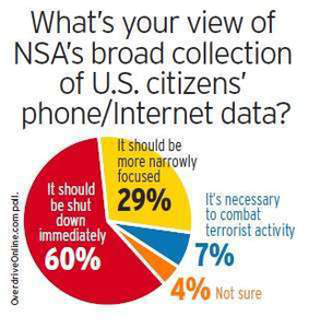 NSA Hot Buttons poll results