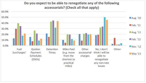 Click through the image for more rates and accessorials analysis from Transport Capital Partners Q2 2013 Business Expectations Survey.