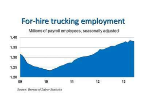 Trucking employment down 3,500 jobs as overall employment rises