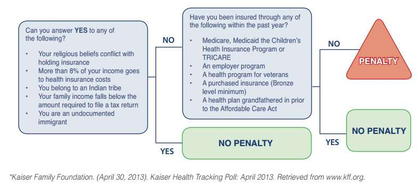 Healthcare reform penalty decision tree