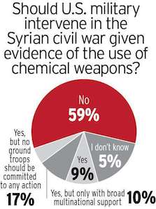 Hot Buttons poll on Syrian intervention