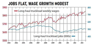 Click through the image for a larger version of the table, showing truck driving job availability and wages movement, The number of jobs in long-haul trucking basically has been flat for the past decade, though with some substantial losses during the recession. Since its December 2006 peak, truckload employment has dropped 8.6 percent. Wages rose by a third over the decade, mirroring private sector wage growth. Trucking generally has fared better than manufacturing and construction in job growth and wages.