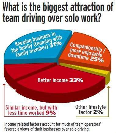 Poll on team advantages