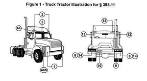 Follow this link for further diagrams and information on all required lamps as specified in FMCSA regulations.