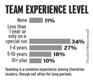 Team experience poll