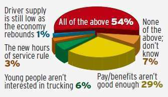 Driver shortage: Many are called, fewer are chosen