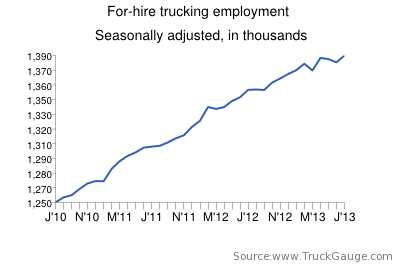 Trucking gains 6,300 jobs after two months of decline