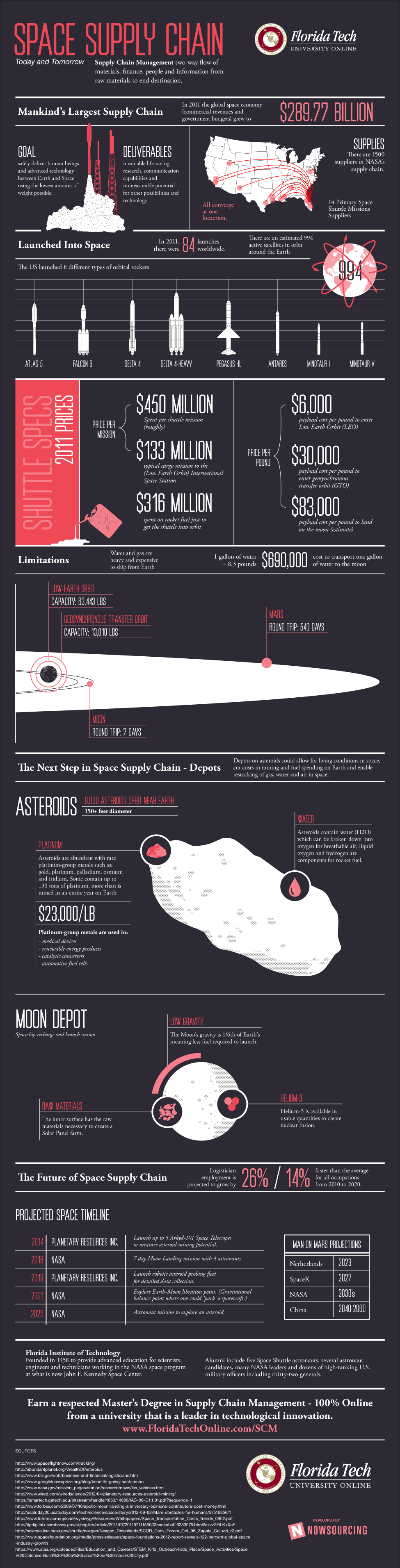 Fla. technology institute's space supply chain managment infographic