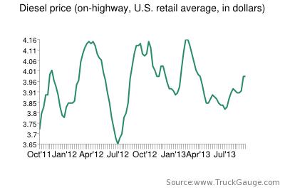 Diesel price flat week to week, remains down from 2012