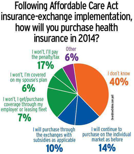 Some ACA health-insurance exchange premium detail made available