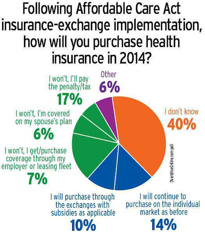 Uncertainty on moves in health insurance come 2014 was the biggest trend in Overdrive's summer 2013 polling of owner-operators and drivers.