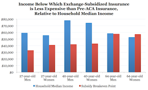 "Avik Roy's analysis of 13 state-run exchanges and the District of Columbia showed the ""break-even"" on subsidies, the"
