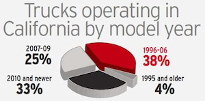 Nearly four in 10 heavy-duty trucks operated within California this year will be under the CARB Truck and Bus Rule's requirement for upgrade with a diesel particulate filter or replacement at the end of this year, assuming the trucks' engines are the same model year. That's according to data analyzed by RigDig Business Intelligence, a division of Overdrive publisher Randall-Reilly Business Media. The numbers are even more stark when you consider the small fleet population alone. Among carriers operating only one to four trucks, two-thirds of trucks will be affected.