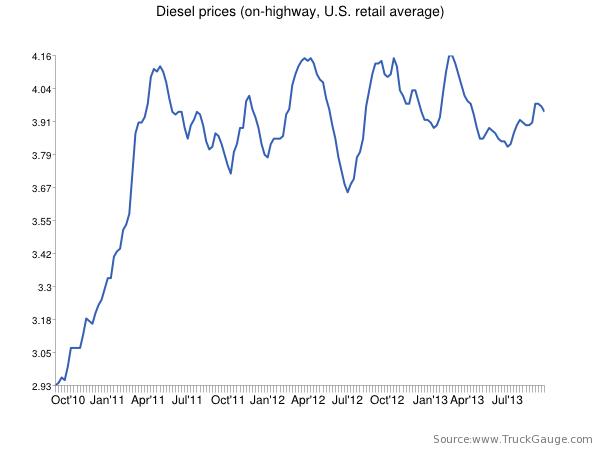 Diesel sees biggest drop since April, falls 2.5 cents