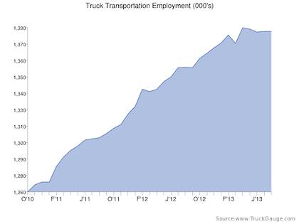 Trucking industry gains 1,000 jobs in September