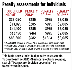 obamacare fines