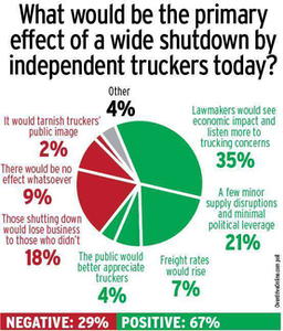 Five trucking grievances part of planned protest