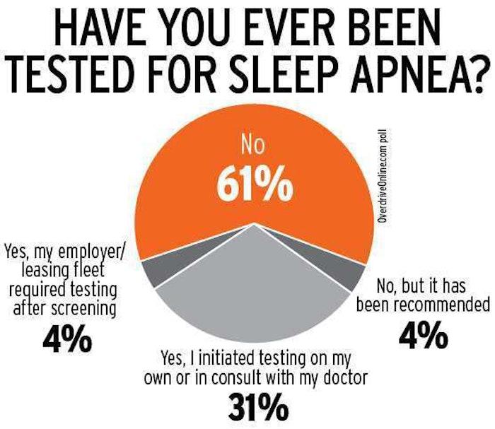 Sleep apnea test polling data