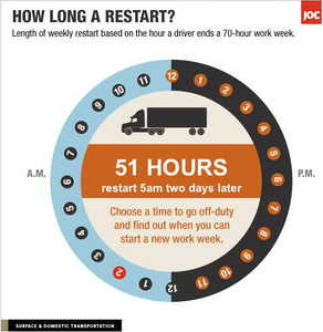 With new restart restrictions, the 34-hour restart, depending on what time of day you go off-duty, can take a lot longer than 34 hours. Find info about a handy interactive calculator via this story.