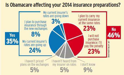 Many owner-operators plan to stick with their current health insurance through next year, while a comparable number planned on paying the tax penalty that will come with continuing to have no insurance. Penalties for 2014 will be assessed on your 2014 income tax return, due April 15, 2015, and will equal just $95 per individual or $47.50 per child. For a family of four, it'd be $285 or 1 percent of total adjusted income, whichever is greater. Penalties rise for the two years after that, peaking in the 2016 tax year at $695 per adult, $347 per child and $2,085 for a family of four – or 2.5 percent of family income, whichever is greater.