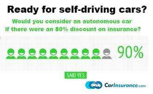 A full 90 percent of respondents answered yes if a potential insurance rate decrease was added into the driverless-car purchase mix -- money talks, thought it's not like autonomous vehicles have been proven to  be safer alternatives to traditional four-wheelers.