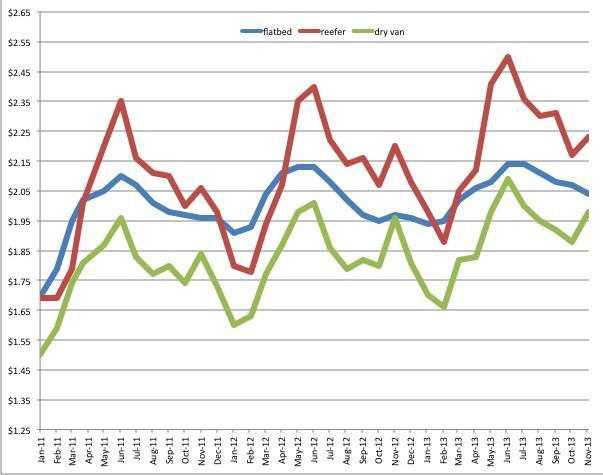 Reefer, van rates jump in November while flatbed sags