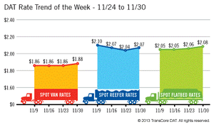 "(There was some good news this week in the Trendlines report from DAT, at least, with a rate ""surge"" -- couple cents a mile -- DAT described as a typical end-of-month rally. Catch their full report on the averages in flat, reefer and van segments here.)"