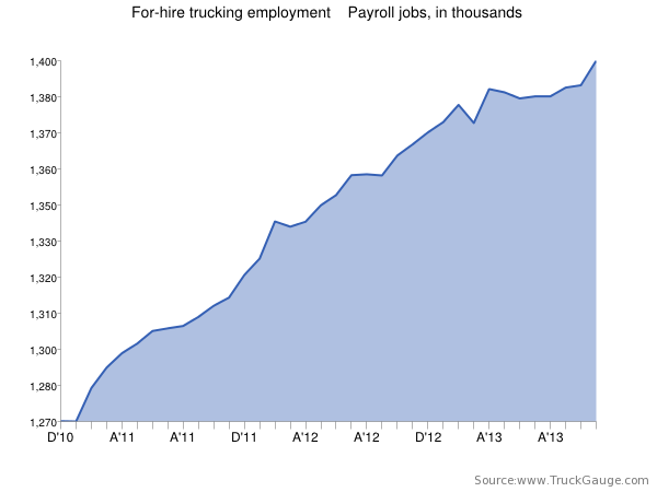 Trucking employment surges as 8,400 jobs added in November