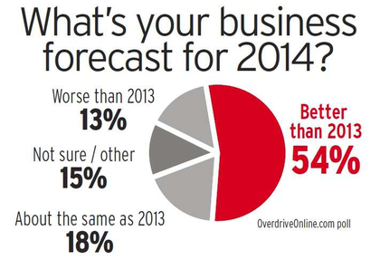 Only one in seven respondents to this poll reported a negative outlook for the year.