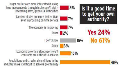POLL - Is it a good time to get your own authority (2)