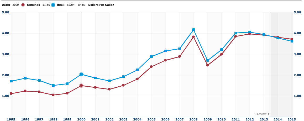 Annual diesel price averages and projected 2014 and 2015 prices. (Chart from a screenshot of an interactive EIA graph.)