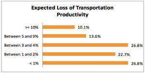 Survey responses from the University of Tennessee study show that nearly a quarter of all fleets expect a productivity hit of at least 5 percent, and more than half expect it to be greater than 3 percent.