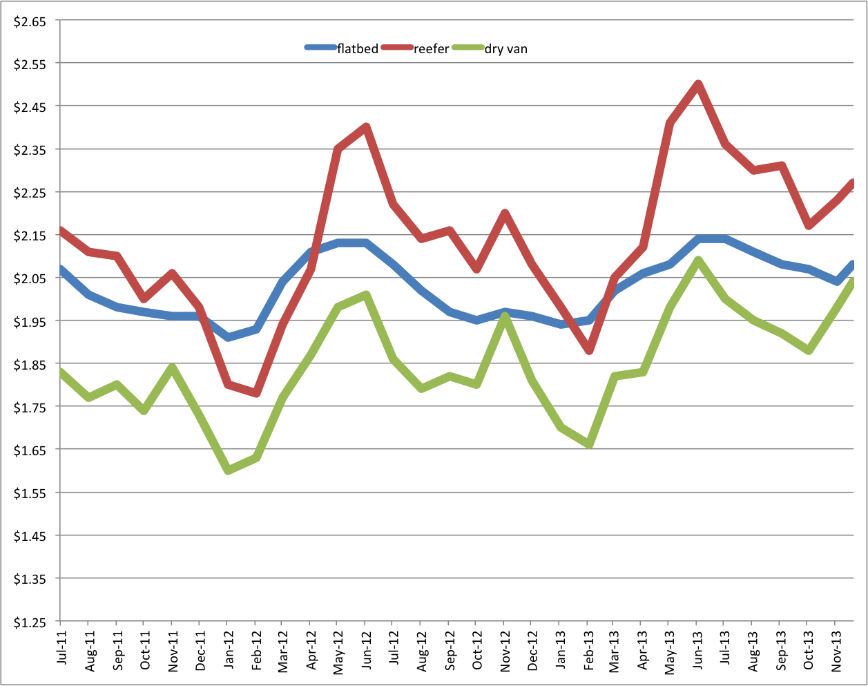 Van, reefer, flatbed rates all surge to close 2013 with strong year over year growth