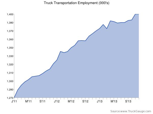 jan 2014 employment