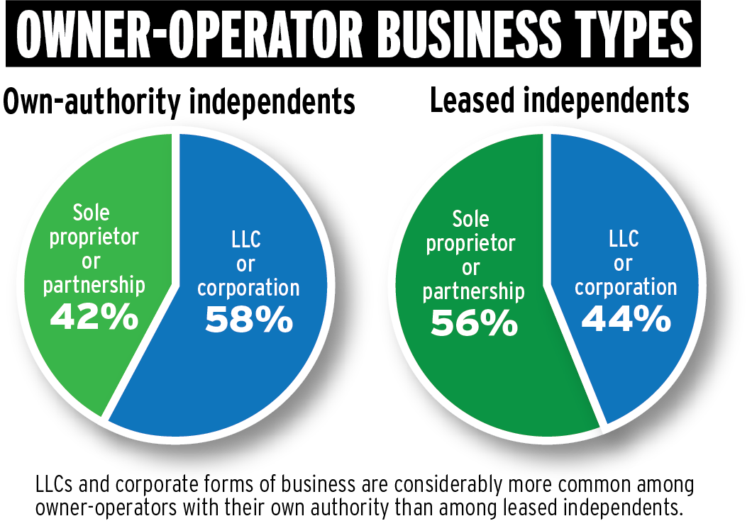owner operator business types poll - Being Your Own Boss Advantages And Disadvantages