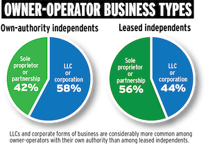 owner-operator business types poll