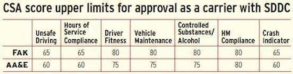 CSA military freight metrics table
