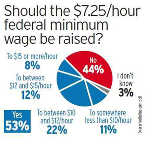 Division over minimum hourly pay