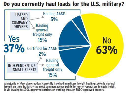 Poll - chart distribution of owner-operators hauling military freight