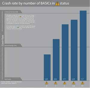 Carriers above the intervention threshold in more than BASIC have a higher crash rate than the national average, and that rate goes up the more BASIC thresholds passed, FMCSA says. Carriers who are not above an intervention threshold have a lower crash rate, the agency says.