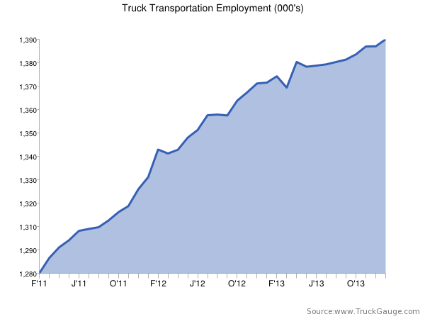 Employment report: For-hire trucking gains 3,200 jobs in January