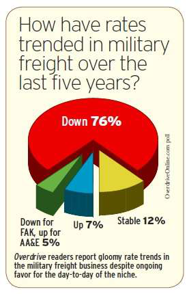military freight rates