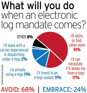 Among Overdrive readers, emotions run high on the very mention of a requirement for interstate haulers to utilize electronic logging devices for hours of service compliance. More than half of the respondents to this poll, conducted in the weeks prior to the ELD mandate's release,  showed a strong preference for another line or work or retirement over use of the devices. Running intrastate, assuming states didn't adopt the federal rule (unlikely in most), to avoid using the devices was the second-most commonly chosen poll result.