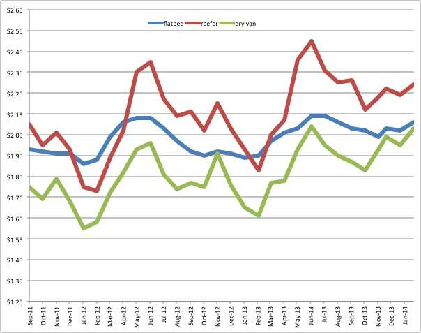 Rates rebound in February, see big year over year spikes
