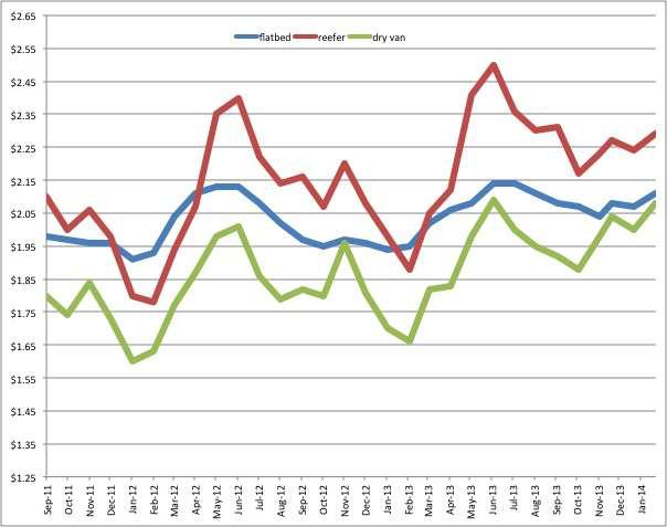feb 2014 rates