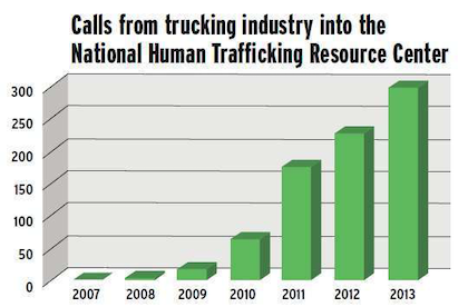 "Truckers Against Trafficking's hotline had received almost 800 calls by February, said TAT's Kylla Leeburg. Other markers of growth include a new website launched in February and a newly released educational video. For more information about TAT's impact, see the ""About Us"" page at TruckersAgainstTrafficking.org. On Twitter, follow @TATKylla, and search ""Truckers Against Trafficking"" on Facebook, to stay abreast of the organization's efforts."