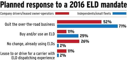 ELD Response chart
