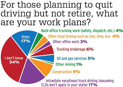 ELD trucking alternatives poll