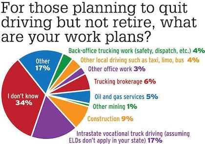 ELD trucking alternatives poll