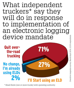 Roberts and others questioned the results of this question, asked as part of Overdrive's late March/early April ELD Survey. Read more about the results via this story.